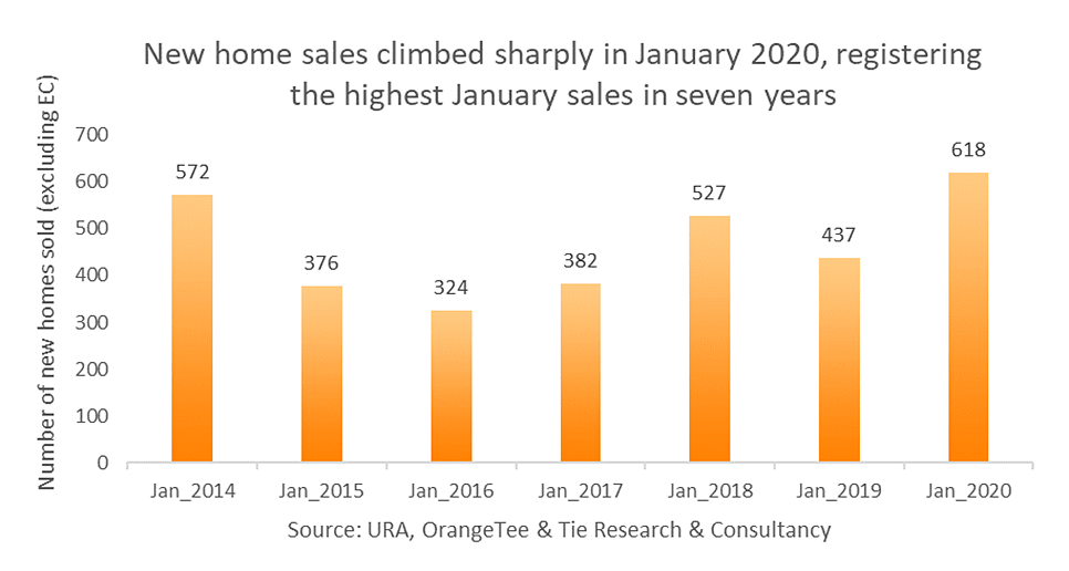 january-2020-new-private-home-sales-graphic-from-orangetee